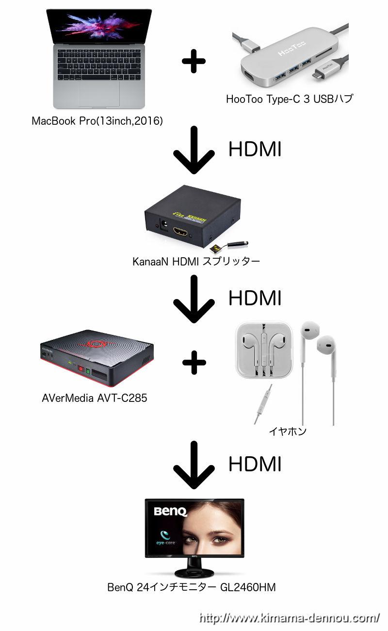 マイクラ収録時の機器接続図1