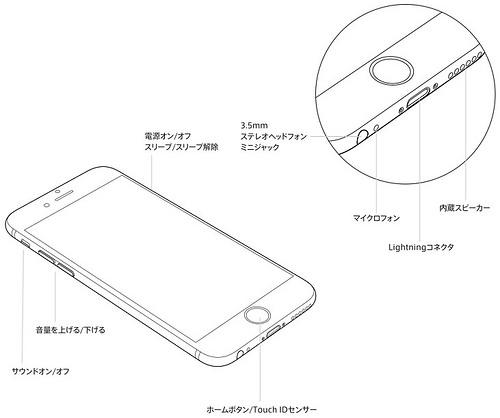 iPhone 6(ボタンとコネクタ)